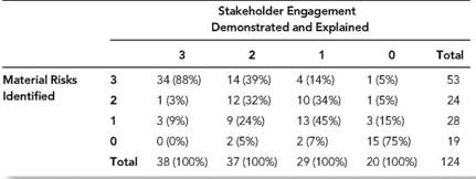 Stakeholder Engagement and Identifying Material Risks