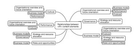 Relationships of the Content Elements to Each Other in the International <IR> Framework