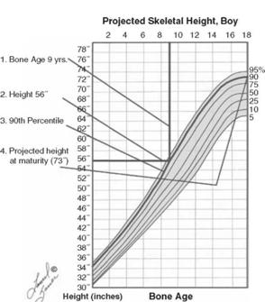 Calculating predicted adult height