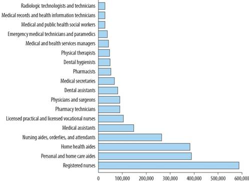 Projected Change in Total Employment, Selected Health Care Occupations
