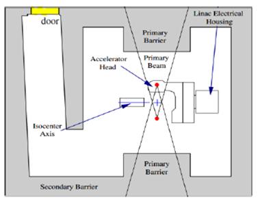 Linear Accelerator Bunkers Shielding Verification