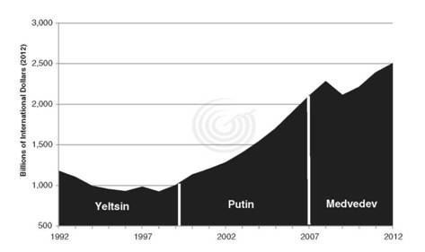 Russian Gross Domestic Product (Producer Price Parity) since the Fall of the Soviet Union