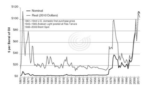 Nominal versus Real Price of Oil