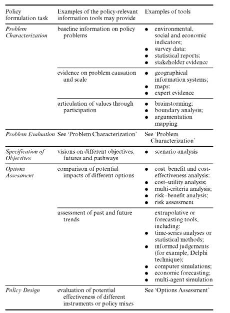 A typology of policy formulation tools, linking tools to their potential use in different policy formulation tasks