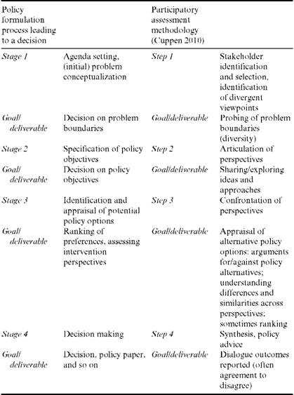 A comparison of the different stages in the policy formulation process and the main steps in participatory methodology