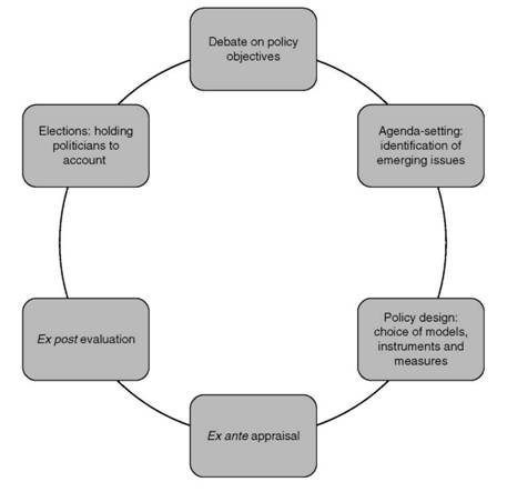 The potential roles of subjective wellbeing indicators at different stages of the policy cycle