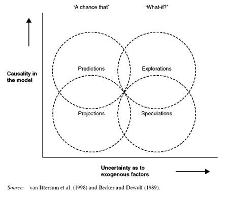 Typical model-based future studies as classified by the degree of future uncertainty and the causality in the model