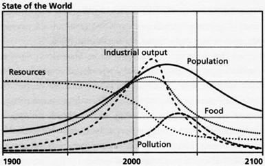 explain the malthusian theory of population